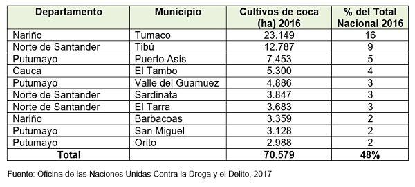 Análisis La agonía del campesino cocalero en Colombia - result_92_